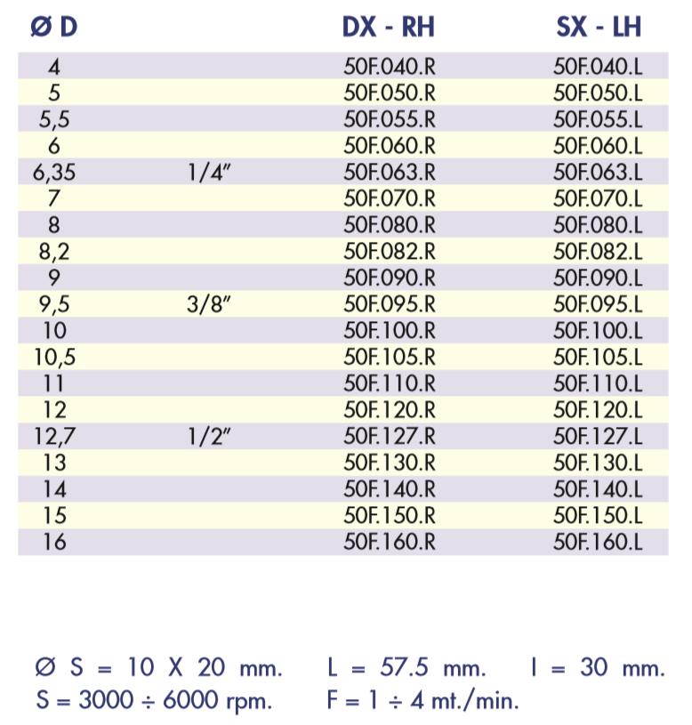 Серия 50F таблица сверл FUL глухих коротких