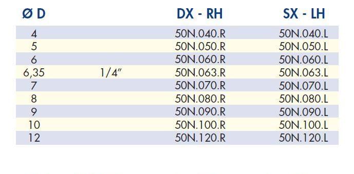 СК таблица сверл FUL сквозных коротких для присадочных станков