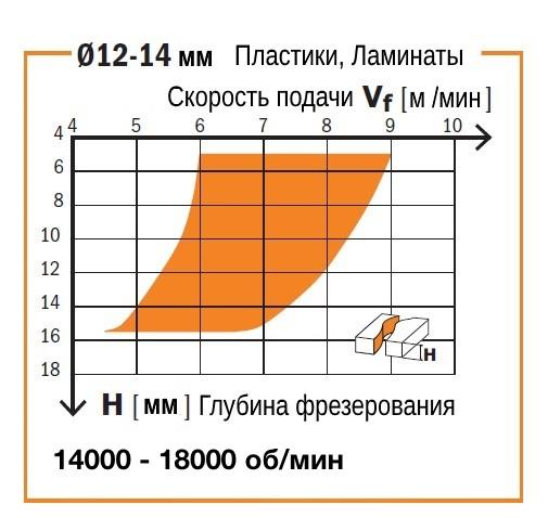 График соотношения скорости подачи и глубины фрезерования спиральной фрезой СМТ серии 191