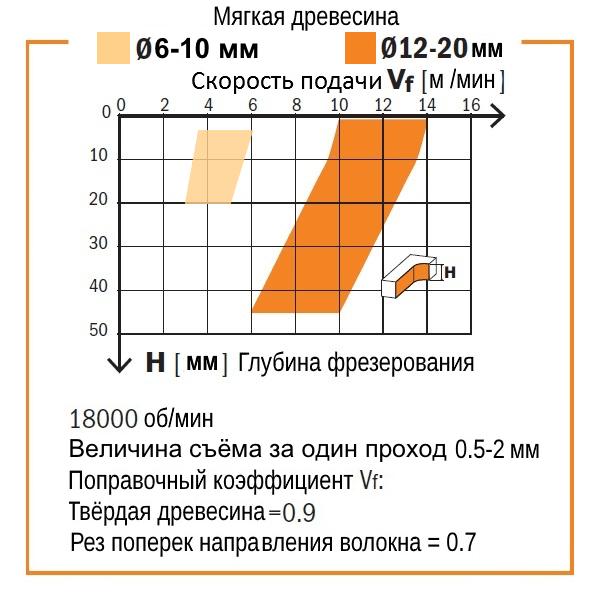 Таблица скорости подачи и глубины фрезерования фрезой СМТ серии 191