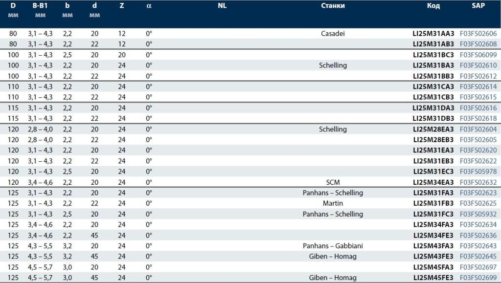 LI25M-Таблица пильных дисков FREUD