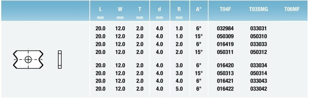 Tigra таблица Профилированные стандартные бланкеты
