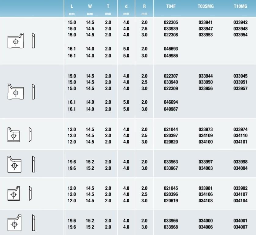 Tigra таблица Профилированные стандартные бланкеты1