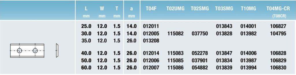 Tigra таблица Стандартные поворотные режущие пластины