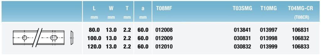 Tigra таблица 2 Стандартные поворотные режущие пластины
