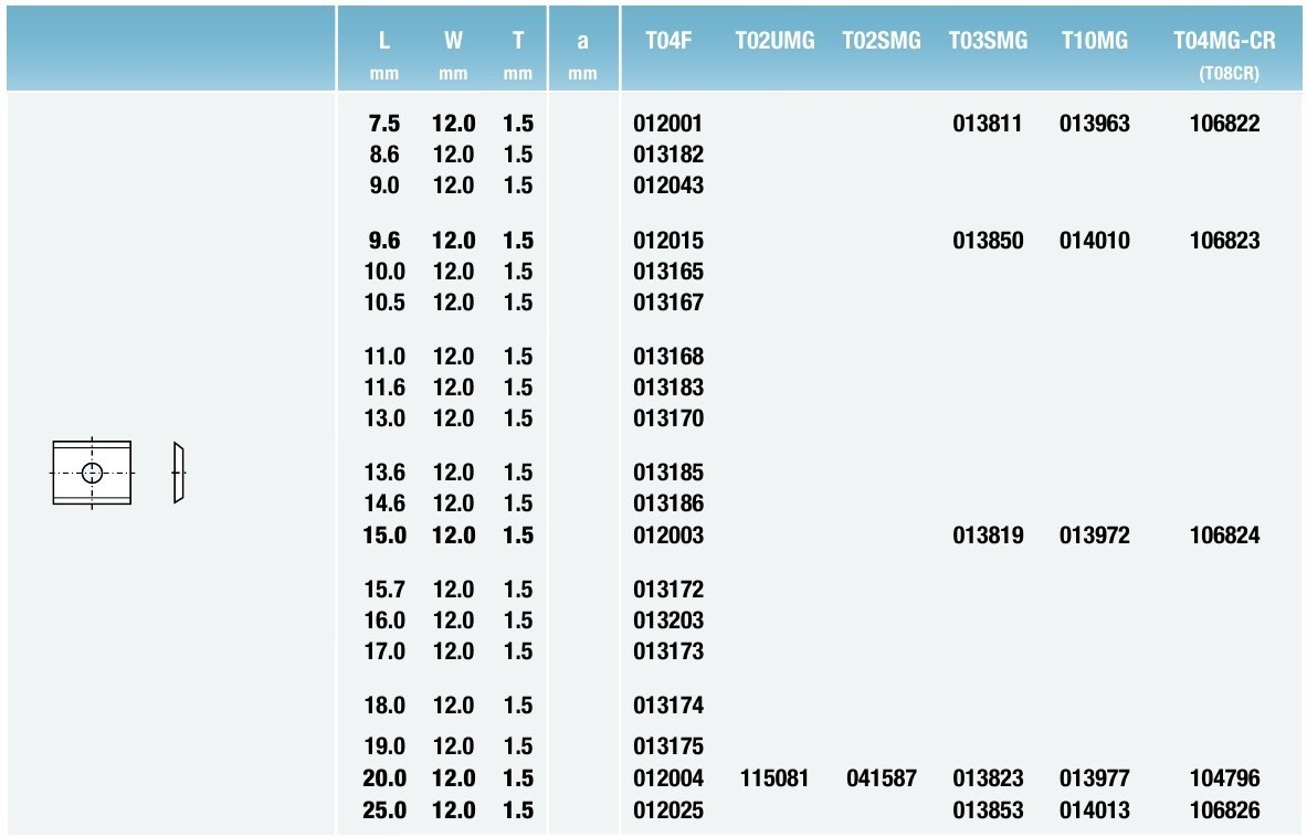 Tigra таблица 3 Стандартные поворотные режущие пластины