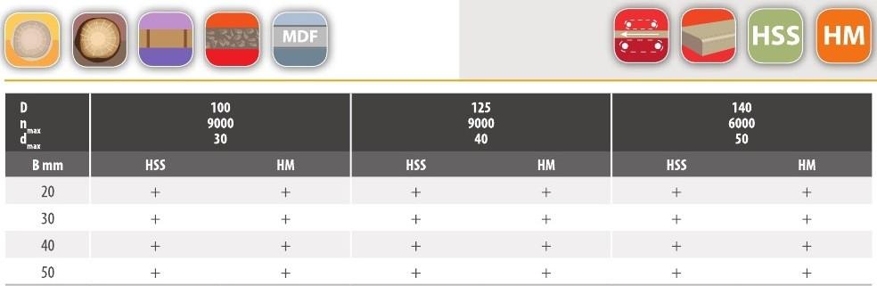 P-116 - фреза насадная таблица
