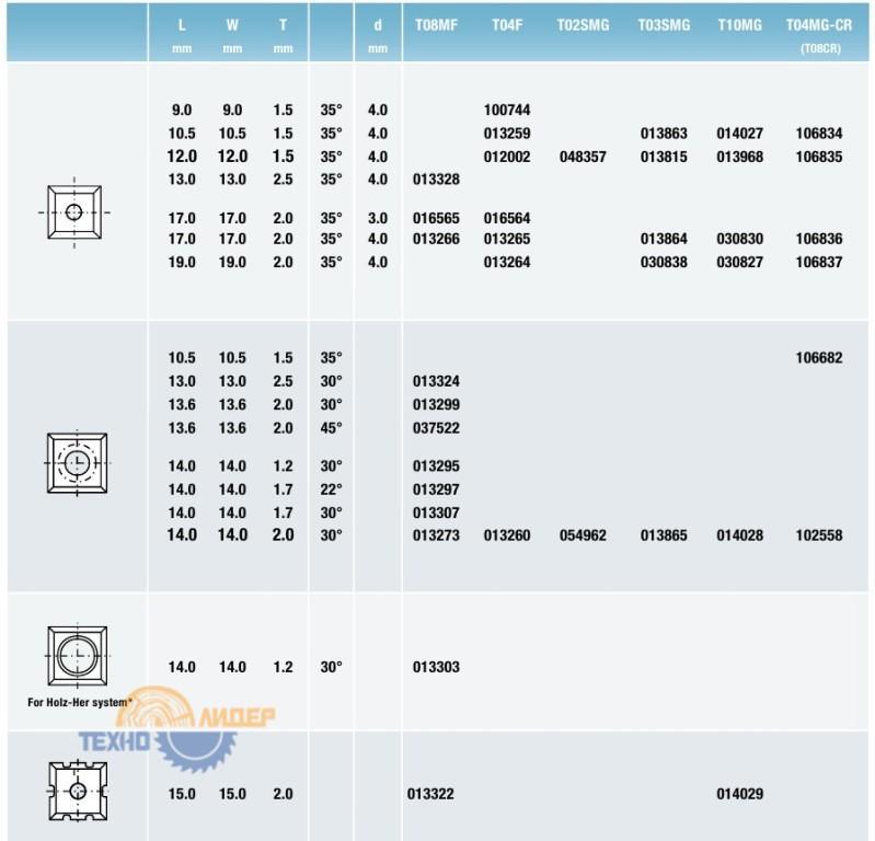 Tigra таблица Квадратные поворотные режущие пластины