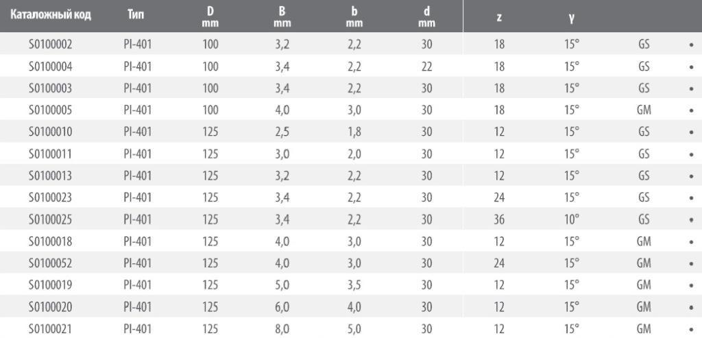 PI-401 таблица1 пильных дисков FABA