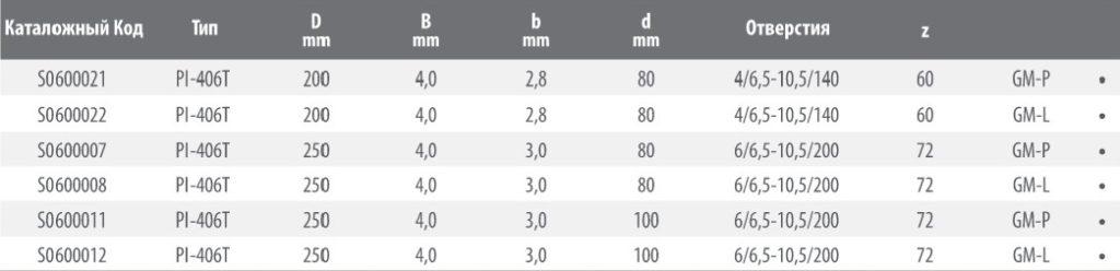 Пильный диск для дробителя PI-406T 250x4.0/3.0x80 Z=72 6/6.5-10.5/200 GM-R HW (FABA) S0600007
