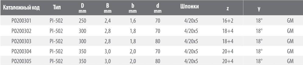 Пильный диск PI-502 250*2.4/1.6*70 Z=16+2 KW4/20*5 GM HW (FABA) P0200301