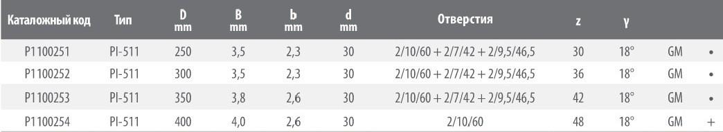 Пильный диск PI-511 250x3.5/2.3x30 Z=30 GM HW 2/10/60 2/7/42 2/9.5/46.5 (FABA) P1100251