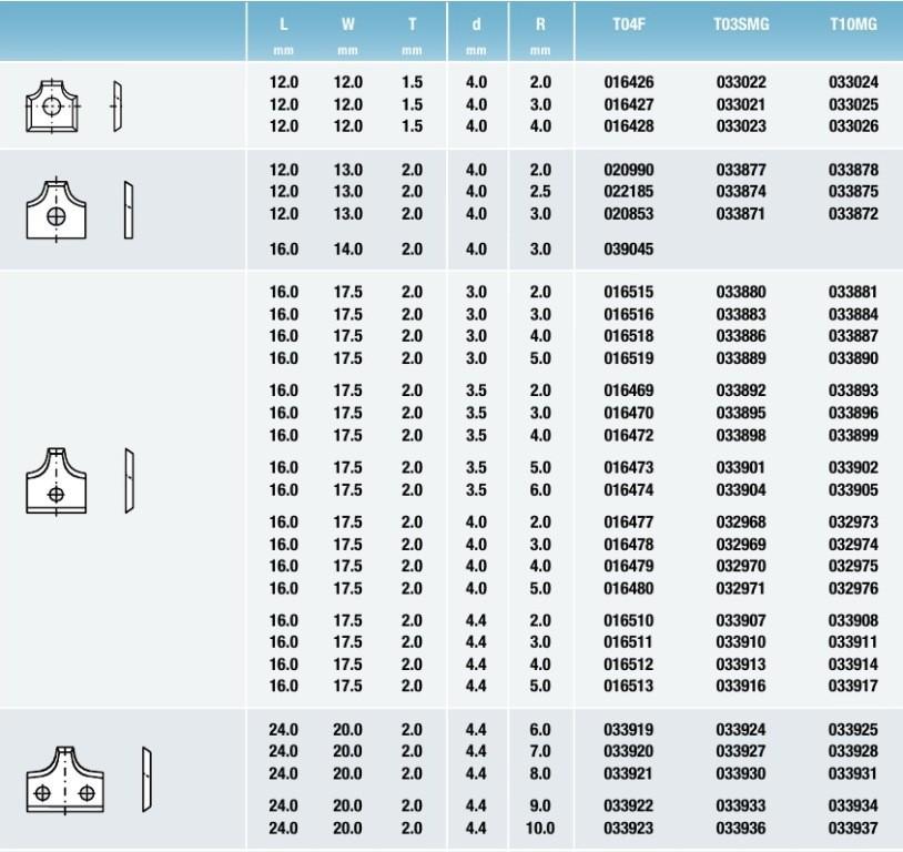 Tigra таблица Профилированные стандартные бланкеты2