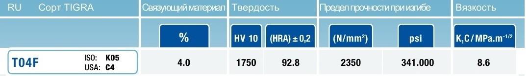 Нож твердосплавный 14х14х2 T04F Tigra 013260