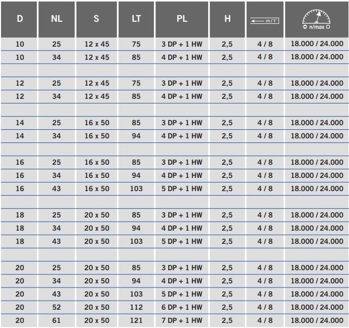 ZGP1 - таблица фрез алмазных серии BROOK
