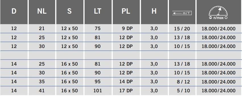 ZTB-PND таблица фрез