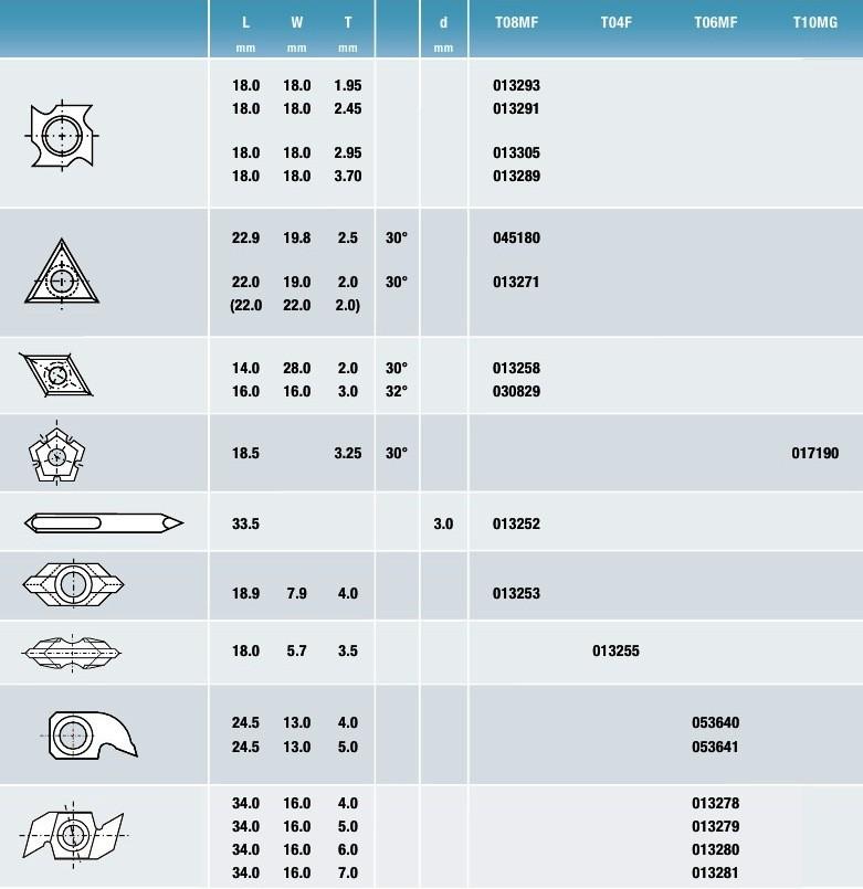 013279 Ножи Tigra таблица1