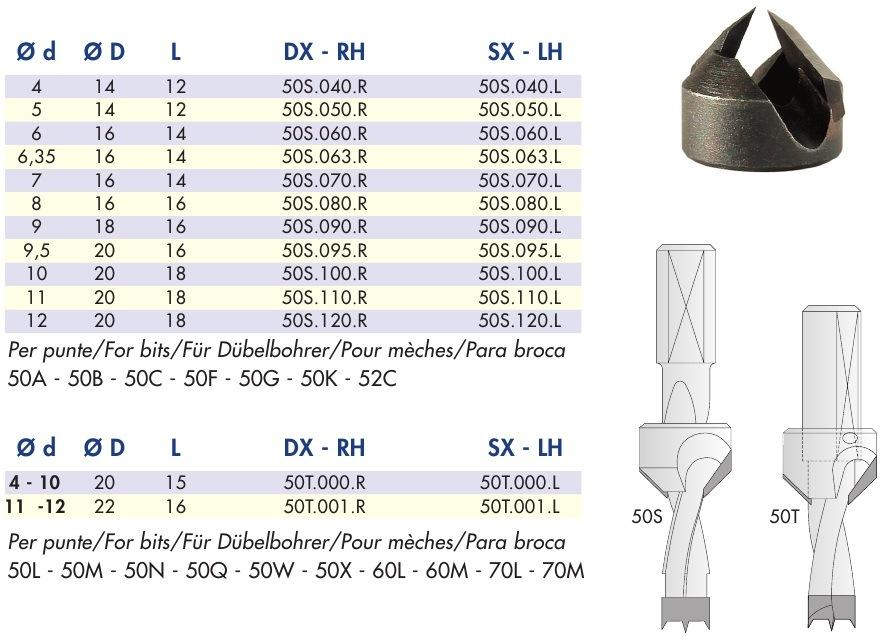 FUL таблица зенкеры серии 50S/T