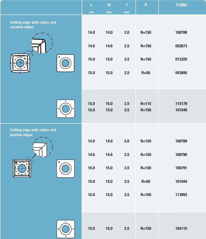 Таблица пластин TIGRA для использования в строгальных головках