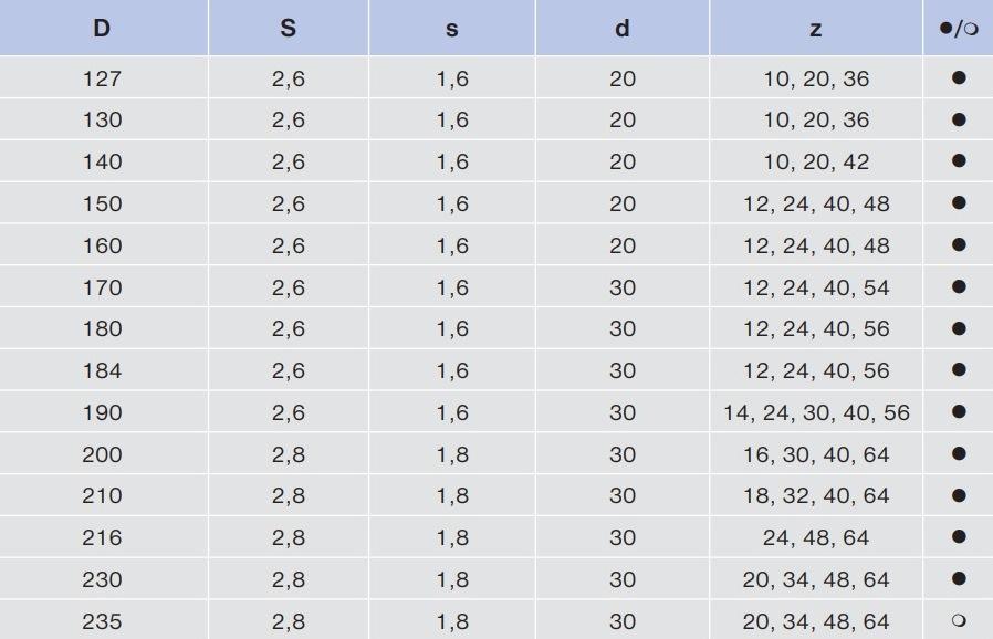 91 WZ размерная таблица