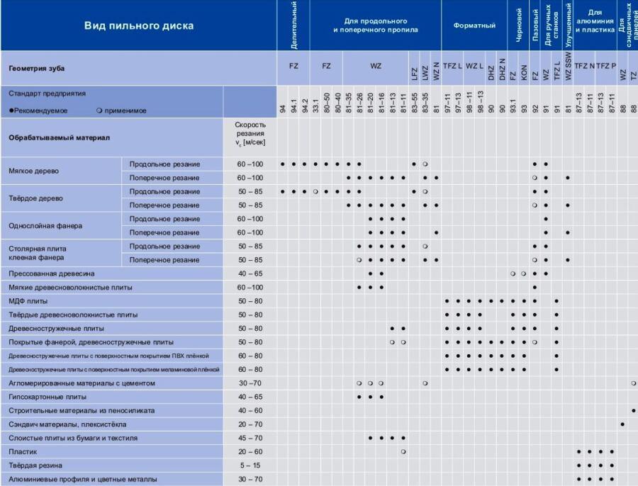 Применение пильных дисков Пилана таблица