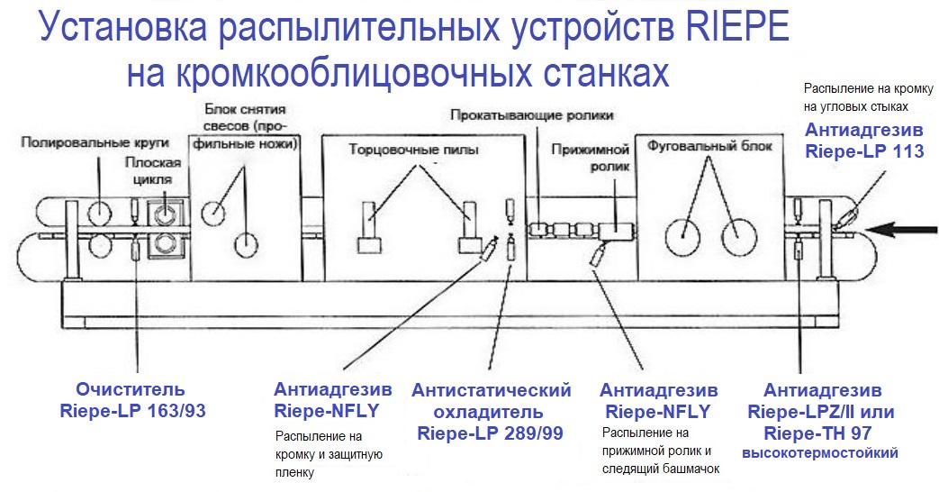 Установка распылительных устройств RIEPE на кромкооблицовочных станках